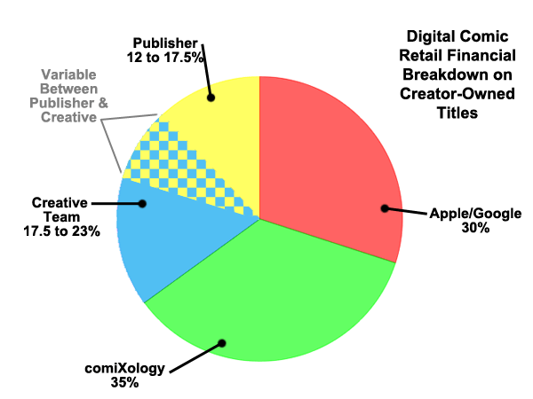 Infographic: Where Your Digital Comic Dollars Go Comics & Digital Comics Infographic