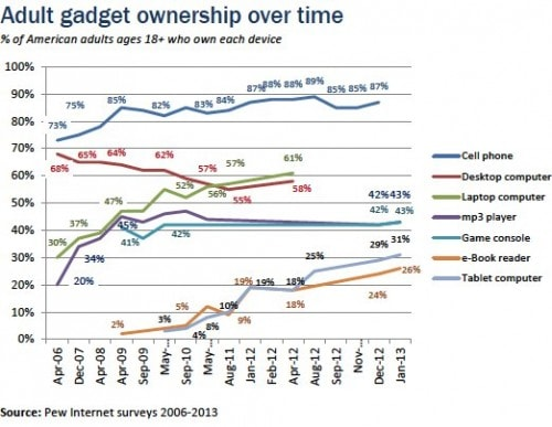 The eReader Isn't Dead - Tablet, eReader Ownership Increased Over Christmas surveys & polls