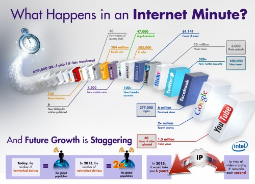 Infographic: What Can Happen In An Internet Minute Infographic
