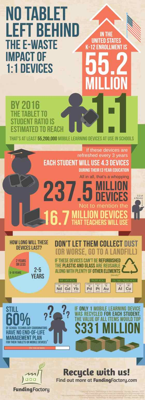 Infographic: No Tablet Left Behind - The E-Waste Impact of 1:1 Device Programs Infographic