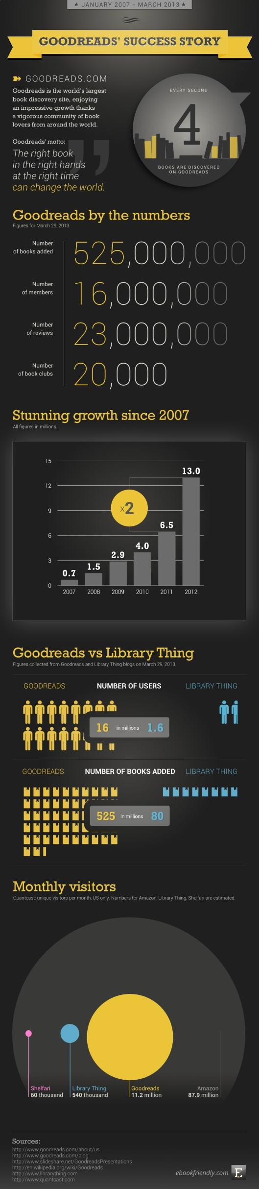Infographic: Goodreads' Success Story e-Reading Hardware Infographic