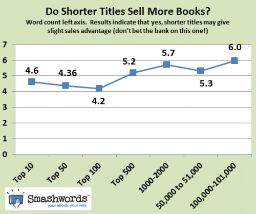 Giving an eBook a Short Title Can be Good For Sales But Writing a Longer Story Helps More: Insights From Smashwords Conferences & Trade shows Publishing surveys & polls
