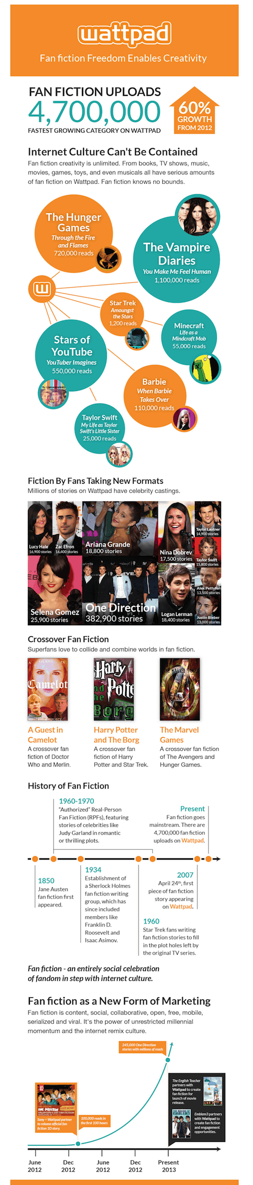 The Past, Present and Future of Fan Fiction (Infographic)  The