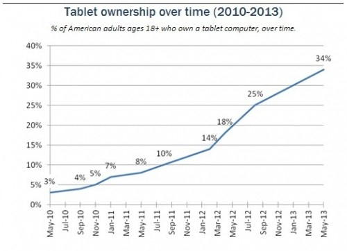 A Third of US Consumers Now Own Tablets, Pew Reports surveys & polls