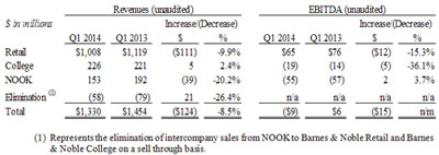 """B&N Reports eBook Revenues Down 15%, But Not Due to """"The Hunger Games"""" Barnes & Noble"""