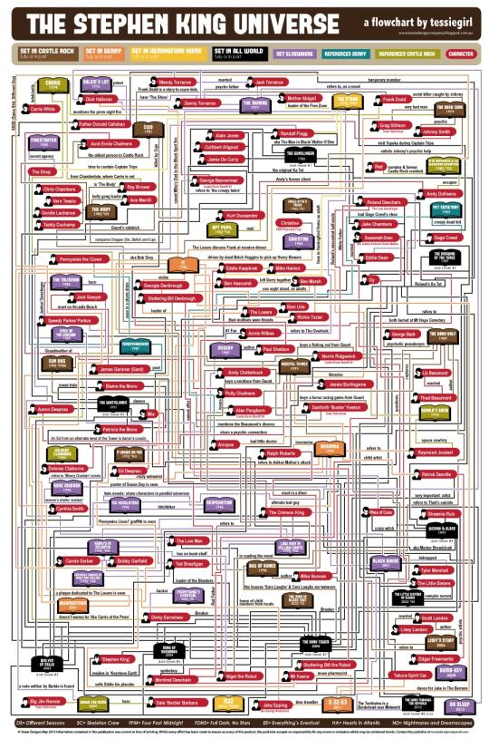 Infographic: The New and Improved Stephen King Universe AAP Infographic