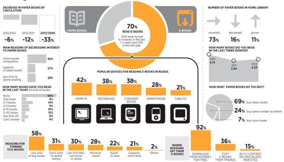 Infographic: 70% of Russians Read eBooks AAP Infographic