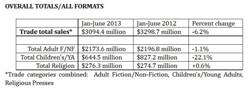 eBook Sales Down Almost 4% in the First Half of 2013, AAP Reports AAP ebook sales