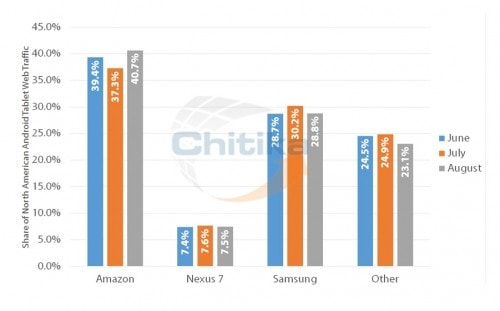 Amazon's Tablets Are Burning Up the Web, Chitaka Reports e-Reading Hardware