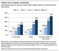 eReader Adoption Remained Flat in 2013, and Other Highlights From Pew's New Report surveys & polls