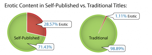 Self-publishing-erotica-vs-non[1]