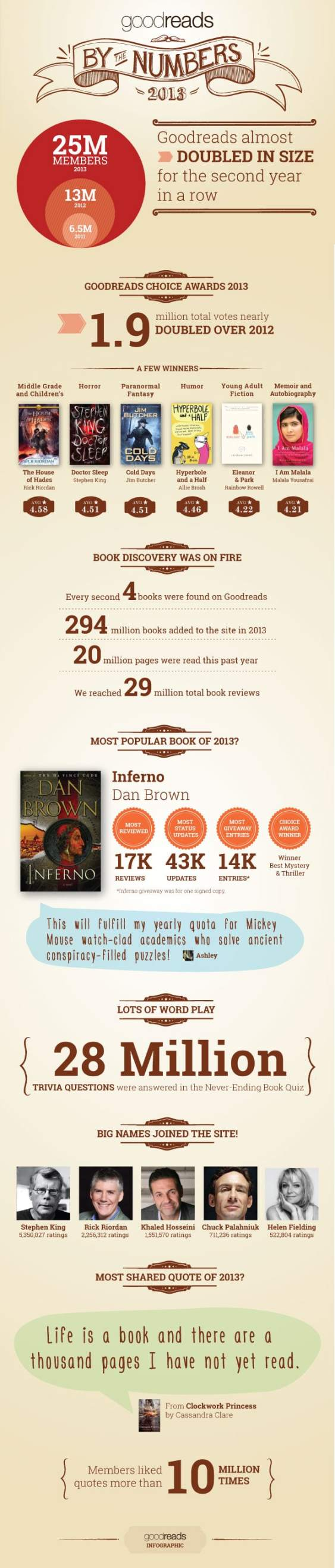 Infographic: Amazon's 4th Social Network is Growing By Leaps & Bounds AAP Amazon Infographic Social Media Social reading