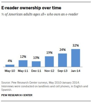 Half of Americans Own an eReader or Tablet, But Only 28% Read on Them surveys & polls