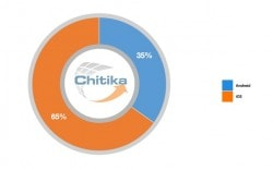 Chitika : Samsung Now Accounts for Over Half of Android Web Traffic Advertising Apple e-Reading Hardware