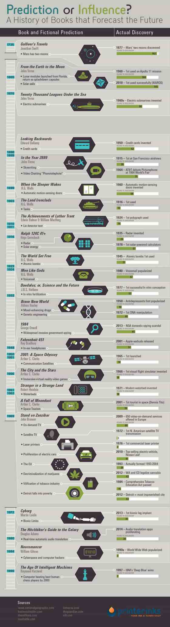 Infographic: 24 Books that Predicted the Future Infographic