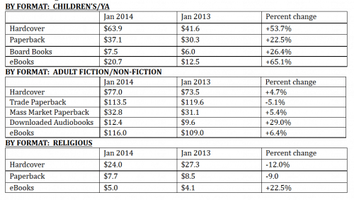 AAP Reports Book Market up 10% in January, eBooks up 12.8% AAP ebook sales