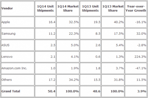 Apple's Share of the Tablet Market Fell Last Quarter to 32.5% as the Market Swelled statistics