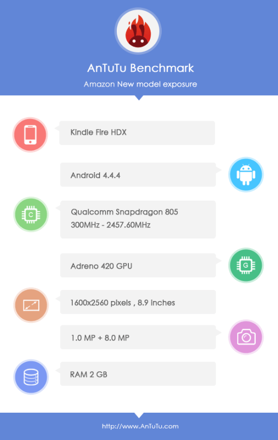 New Kindle Fire 8.9 Tablet Leaks on Benchmark Site, Sports a Snapdragon 805 CPU Amazon e-Reading Hardware Fire