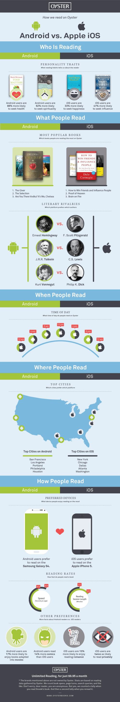 Infographic: Android vs iOS Reading Habits via Oyster Infographic