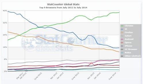 StatCounter-browser-ww-monthly-201107-201407