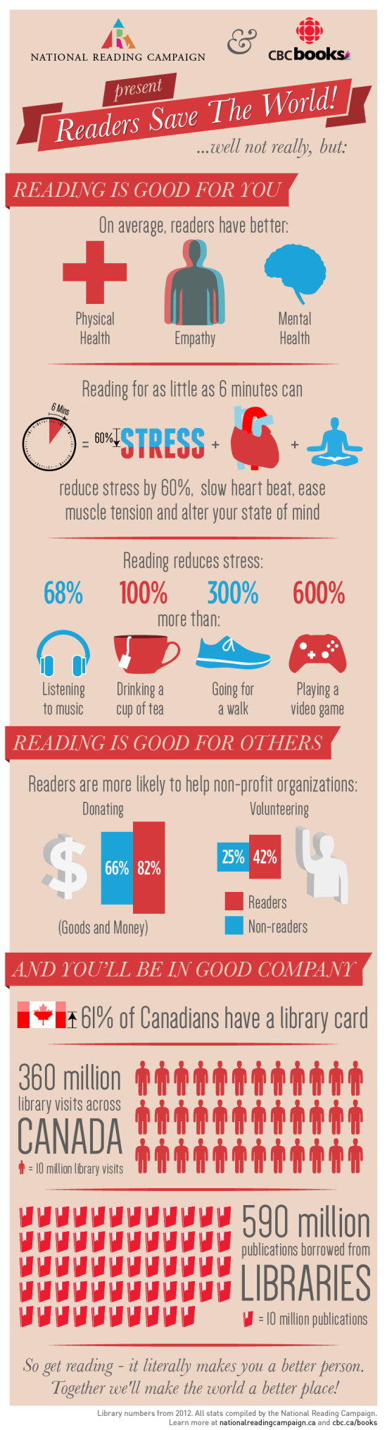 Infographic: Reading Can be Good for Your Health Infographic