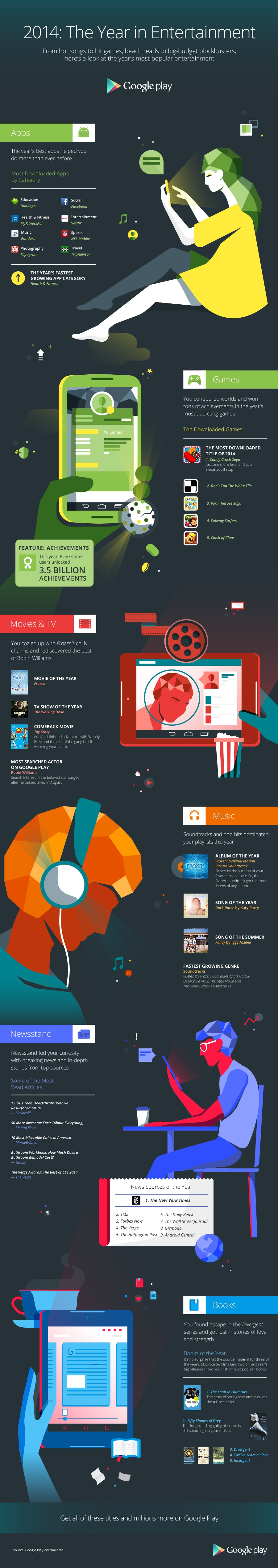 Fifty Shades of Grey, The Fault in Our Stars Top Google Play