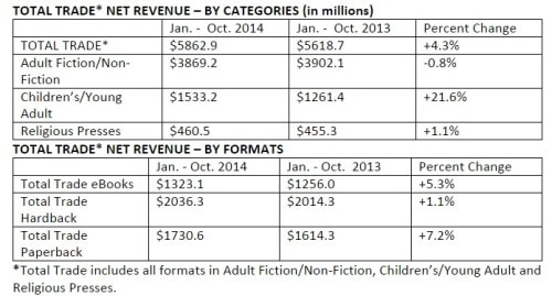 AAP Reports US Book Market Up  5.5% in 2014 AAP ebook sales