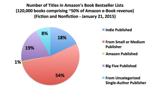 Author Earnings Report Reveals that 30% of eBooks Sold on Amazon Don't Have ISBNs surveys & polls
