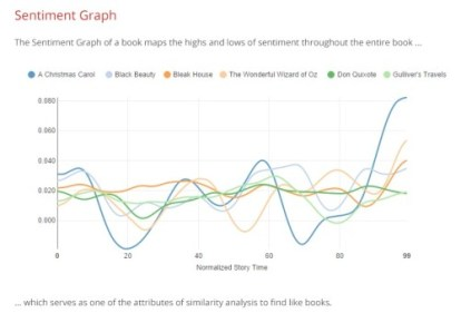 Trajectory Picks Up Where Booklamp Left Off Discoverability