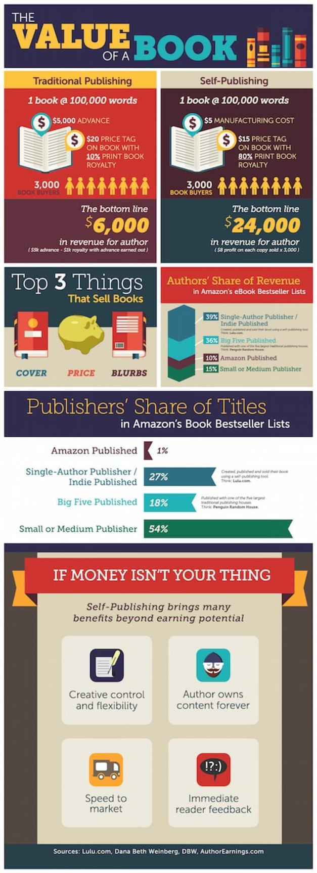 https://i0.wp.com/the-digital-reader.com/wp-content/uploads/2015/03/Blog-Infographic1.jpg?resize=627%2C1727