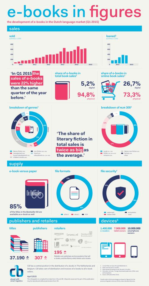 Infographic: eBooks On Track to Double Their Share of the Dutch Book Market ebook sales Infographic