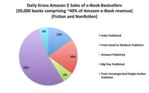 New Author Earning Report Doesn't Explain the AAP's Drop in eBook Revenues in January ebook sales statistics