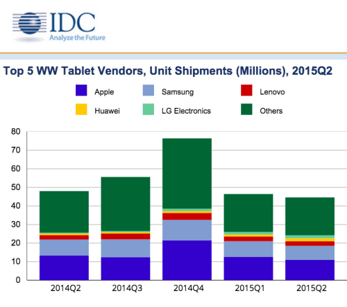 IDC Says Consumers Aren't Buying Tablets, But We Can't Trust Their Numbers e-Reading Hardware