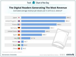 Japanese Readers Spend the Most on eBooks, And Other Unsubstantiated Clickbait Infographic Stupid Nonsense
