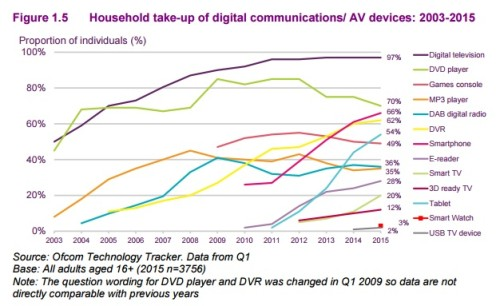 ofcom survey