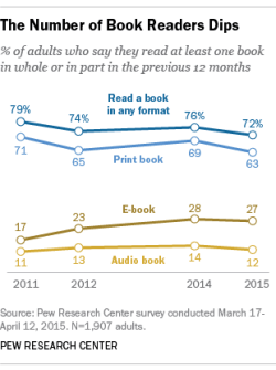 Pew: Fewer Americans Are Reading Books surveys & polls