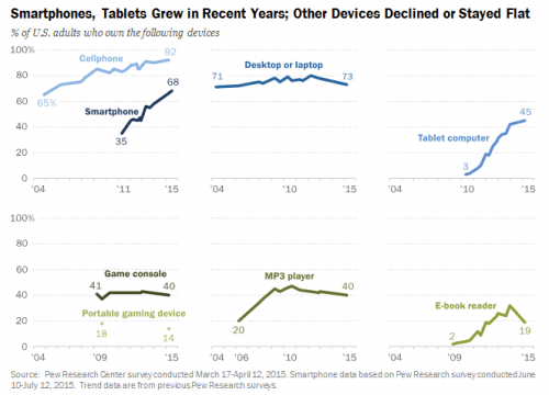 Pew: eReader Ownership Dropped by Almost Half in the Past Year surveys & polls