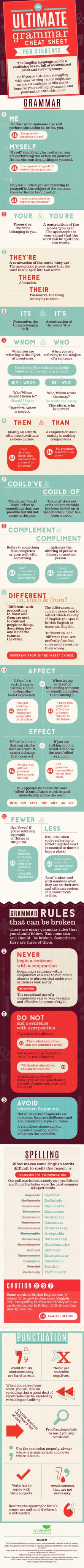 Infographic: The Ultimate English Grammar Cheat Sheet Infographic