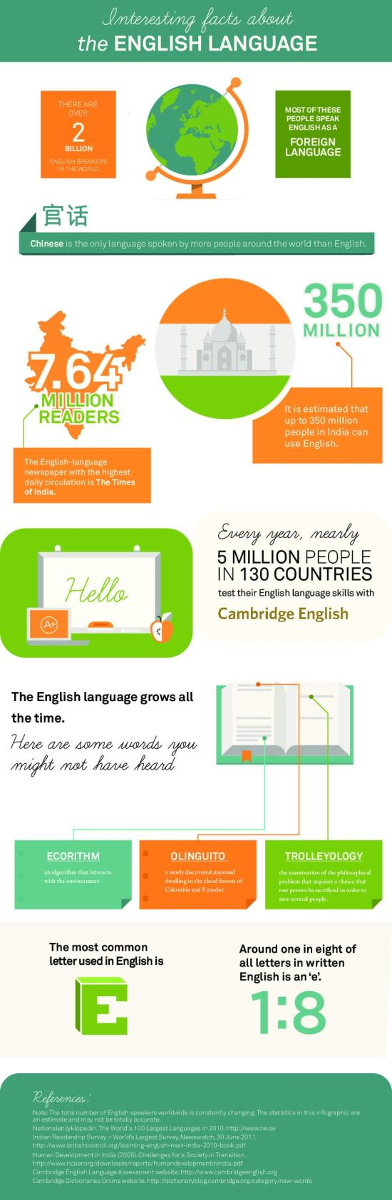 Infographic: Interesting Facts about the English Language Infographic
