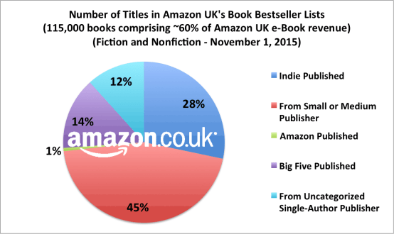 Do Self-Published Titles Make Up 22% of UK eBook Market, or 30%? Amazon ebook sales