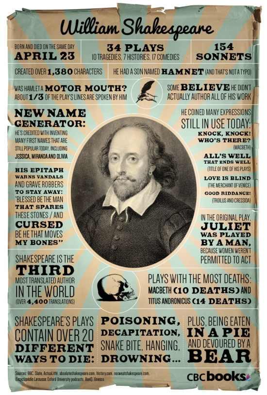 shakespeare william infographic