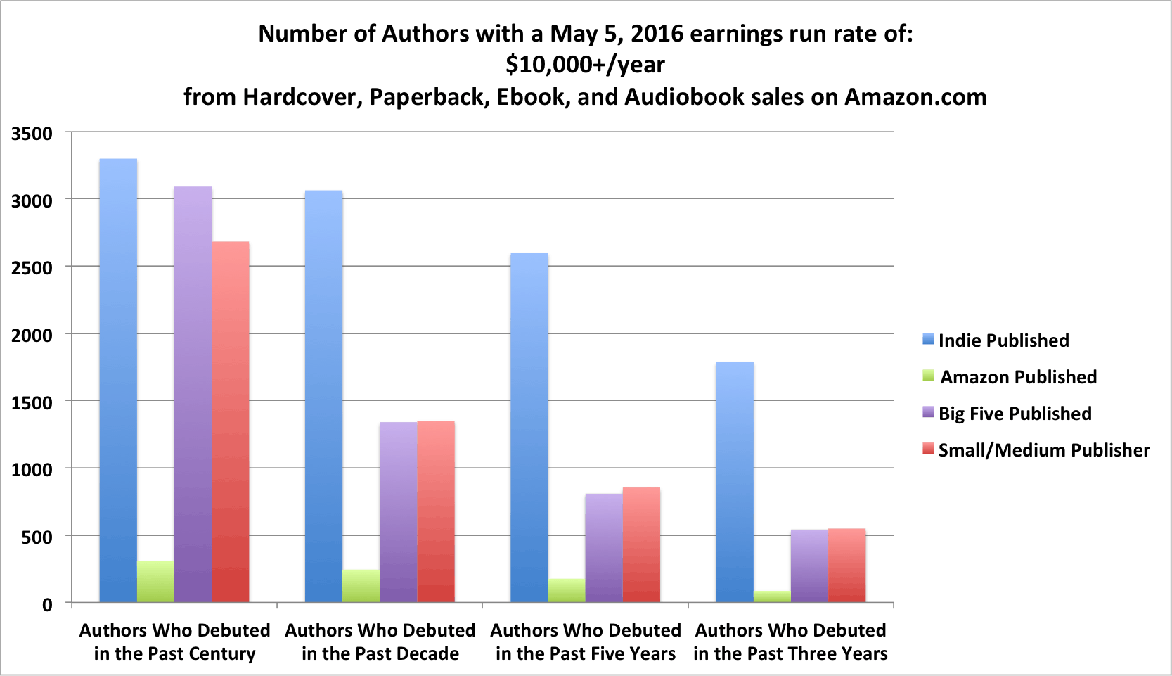 May Author Earnings Report Says Inauthors Are Making All The Money