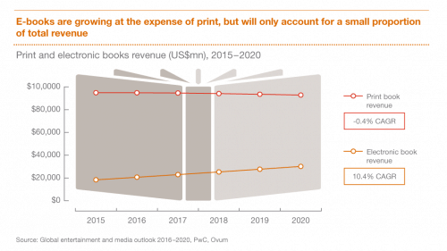 PwC: Now That They Exceed Print Sales, eBooks Sales Will Continue to Grow Slowly DeBunking statistics