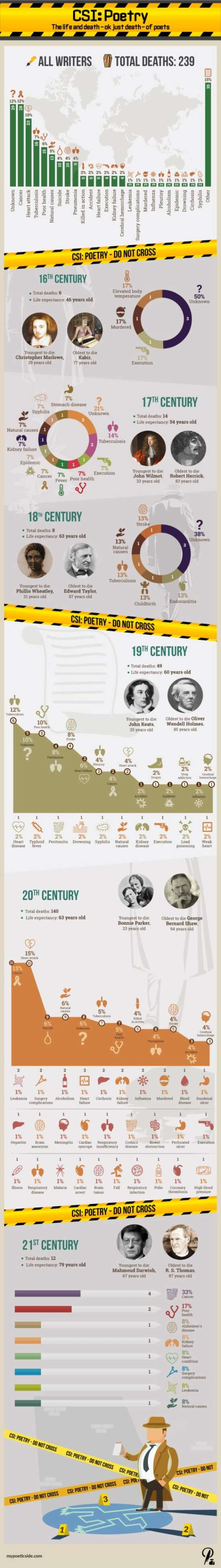 CSI: Poetry. The Life and Death (Ok Just Death) of Poets Infographic
