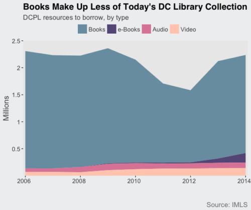 Guest Post: DC's Libraries Have Fewer Books and Way More eBooks and Audiobooks, Than They Used to Libraries