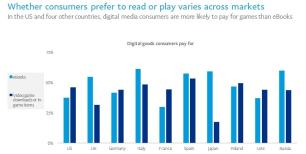 Paypal's New eBook Report: Consumers Are More Willing to Pay for eBooks Than Video Games e-Reading Hardware surveys & polls