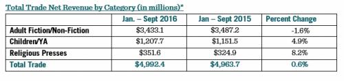 AAP: Trade Sales Up, eBook Sales Down Through September 2016 AAP ebook sales