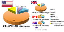 Author Earnings Report: Kindle Unlimited is Bigger than iBooks in the UK, US ebook sales Kindle (platform)