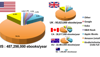 Publishers are following authors to kindle exclusivity the digital author earnings report kindle unlimited is bigger than ibooks in the uk us fandeluxe Image collections