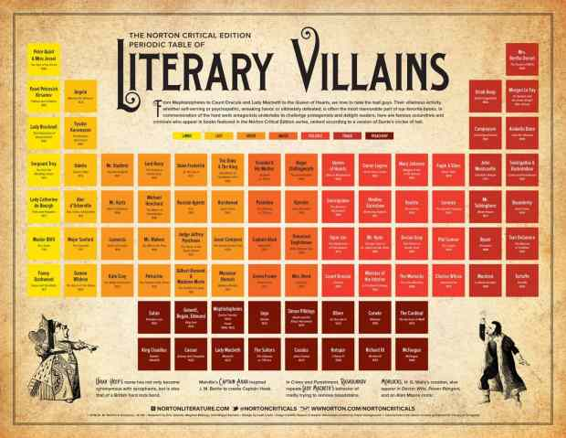 Infographic: Periodic Table of Literary Villains Infographic